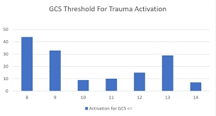 Glasgow Coma Scale For Trauma Activation Whats The Optimal