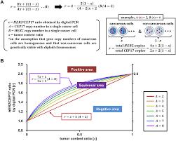 Equations And Tc Chart