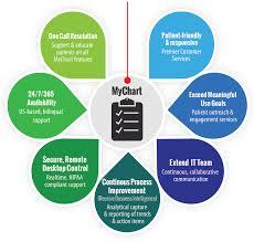 Epic Mychart Service Desk Physician Technology Partners
