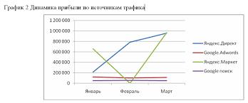 Интернет маркетинг как подготовить отчет для коммерческого  График 2