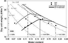 Soil Compaction Chart Modelling The Compaction Curve Of Fine Grained Soils