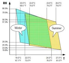 Relative Humidity Comfort Chart Determining Thermal Comfort Using A Humidity And Temperature