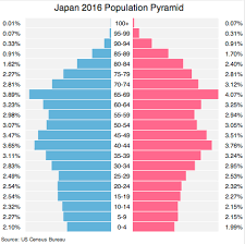 Japan Population Chart Japan Population 2016 Facts Charts And Explanations