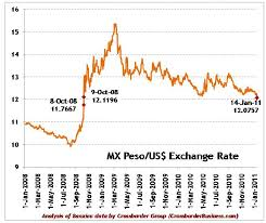 Mexican Peso Exchange Rate Chart Live Forex Charts Free Naira To Dollar Exchange Rate Aug 15