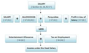 Computation Of Salary Income Section 15 17