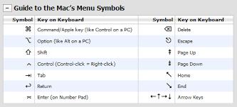 Symbols On Keyboard Ned Batchelder Mac Keyboard Symbols