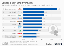 New Pay Scale Chart 2017 18 Chart Canadas Best Employers 2017 Statista