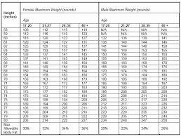 Marine Corps Height And Weight Chart 2017 Marine Pft Chart Lovely Usmc Pft Score Chart Stock 26