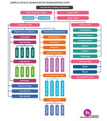 Incident Command Structure Flow Chart K 12 Standard Reunification Method Toolkit Texas School