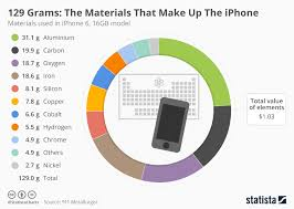 Chart The Materials That Make Up The Iphone Statista