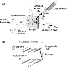 Grazing Incidence X Ray Diffraction Springerlink