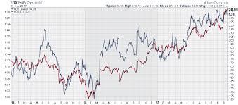 Fedex Stock Quote Awesome Must Own Stock FedEx FedEx Corporation NYSEFDX Seeking Alpha