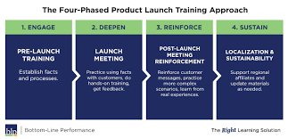 Why Pms Should Include Training In Their Product Launch Training Plan