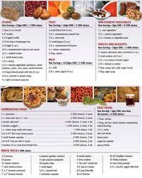High Fiber Fruits And Vegetables Chart 33 Best High Fiber Images High Fiber Foods Fiber Foods