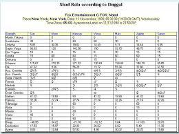 Shadbala Chart Vedic Astrology Sample Printouts