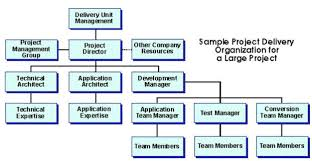 plan human resource firebrand learn project organization charts