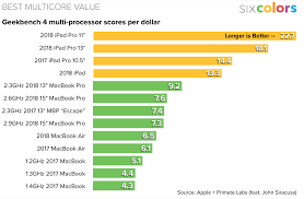 Fun With Charts The Ipad Bests The Macbook Six Colors