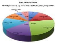 World Religion Pie Chart 2018 Religion In Usa Pie Chart File Religions Of The United