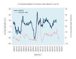 Dow Vs S P Vs Nasdaq Chart Money Supply Growth Vs The Stock Market Mises Institute