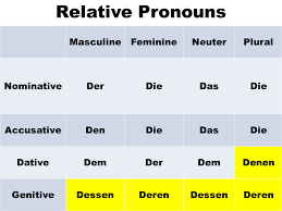 Relative Pronouns In German Learn German With Herr Antrim
