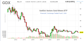 Gdx Chart Gdx Gold Miners Ytd Performance And Valuation Scorecard