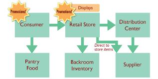 Demand Planning Net Retail