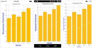 Axis In Xamarin Charts Control Syncfusion