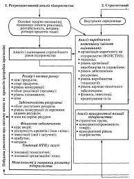 Реферат Среда хозяйственной организации Схема стратегического анализа предприятия