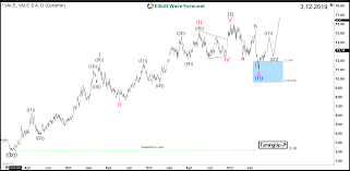Vale Chart Elliottwave Forecast Blog Vale Aiming To Break Above 2008
