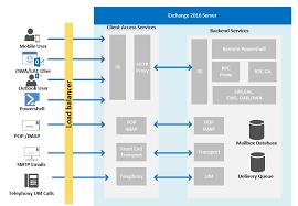 Microsoft Exchange Server 2016 Architecture