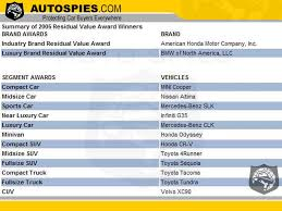 And The Cars That Have The Highest Resale Value Are