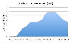 World Oil Production Looking For Clues As To What May Be
