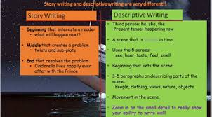 the titanic descriptive writing lesson by engageinenglish  titanic descriptive writing pptx image 1