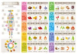 Selenium Price Chart Mineral Vitamin Food Icons Chart Health Care Flat Vector Icon