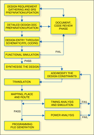 Fpga Flow Chart Fpga Design Flow Page 2 Of 2 Electronics For You
