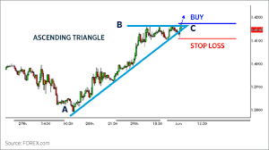Chart Analysis Patterns Trading Chart Patterns Forex Com