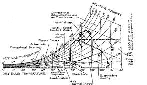 Givoni Milne Bioclimatic Chart 1981 1981 Ref Diamond Et