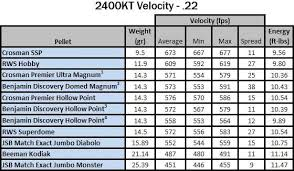 22 Rifle Velocity Chart Crosman 2400 Kt 22 Velocity Table Guns