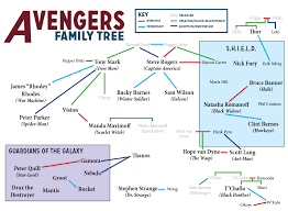 Avengers Chart From Stark To Strange The Avengers Family Tree