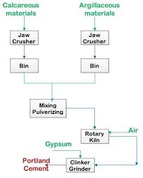 Manufacture Of Portland Cement Materials And Process