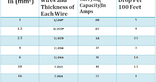 Dc Cable Sizing Chart How To Chose Suitable Size Of Electric Cable Circuit Breaker