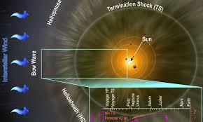 Swri Org Chart Solar Wind Around Pluto Instrument Confirms Solar Wind Slows