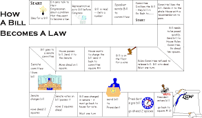 57 Great Bill Passing Process Flow Chart | Flowchart