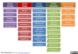itil process index of wp content gallery itil