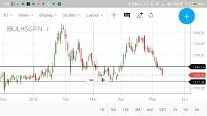 Zerodha Kite How To Draw Charts And Use Of Line In Charts