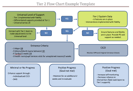 Rti Behavior Flow Chart Continuum Of Supports Archives Rti Center