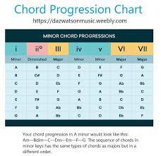 Major Scale Chord Progression Chart Minor Chord Progression Chart Music Stuff In 2019 Guitar