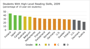 Age And Grade Level Chart Canada Student High Level Reading Skills