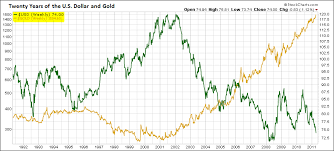 20 Year Silver Chart The Dollar Gold And Silver A 20 Year Perspective