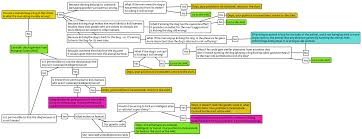 A Flow Chart For Harming Animals Steve Cooke